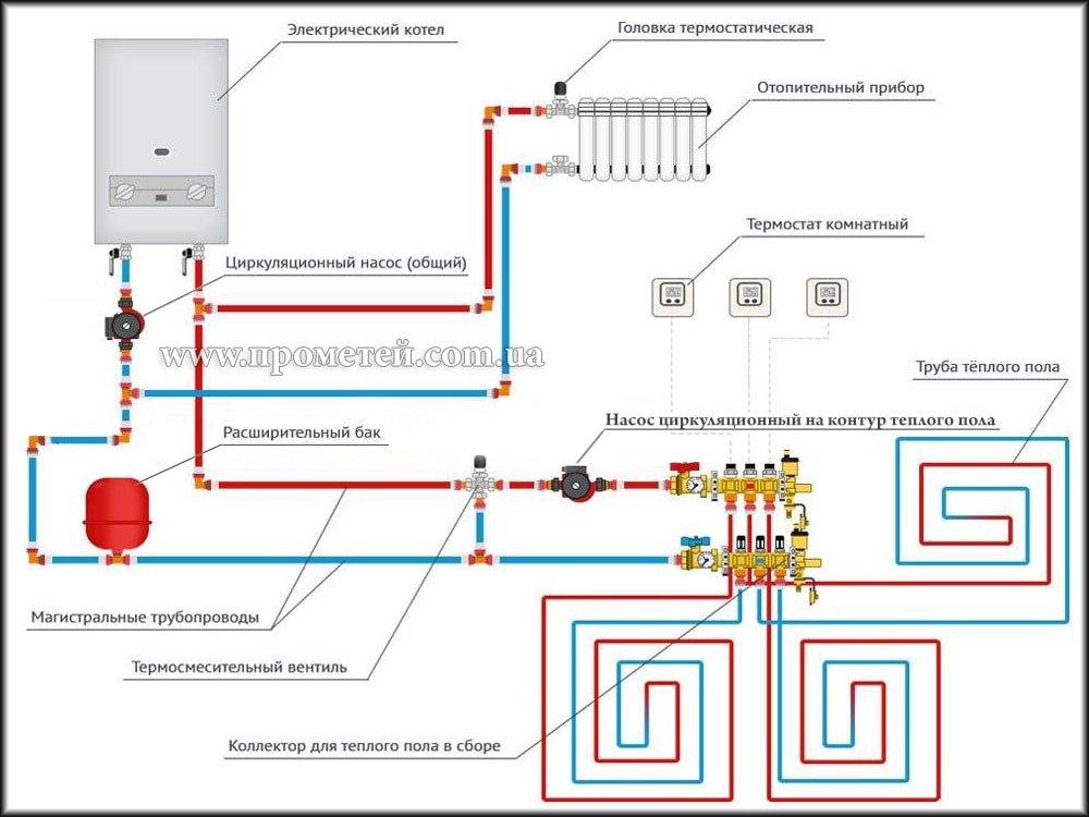 Обвязка электрокотла с водяным теплым полом и радиаторами