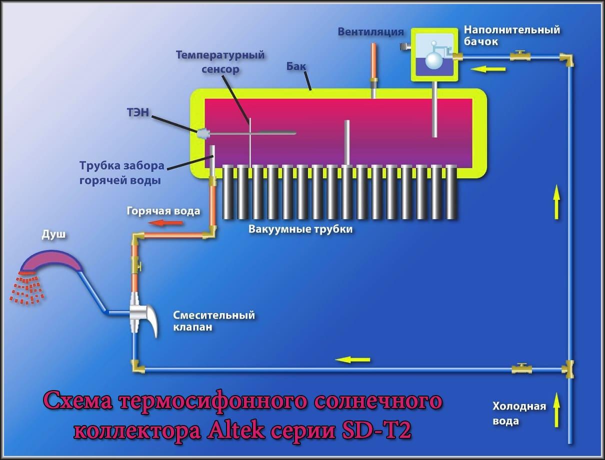Схема термосифонного коллектора Altek SD-T2