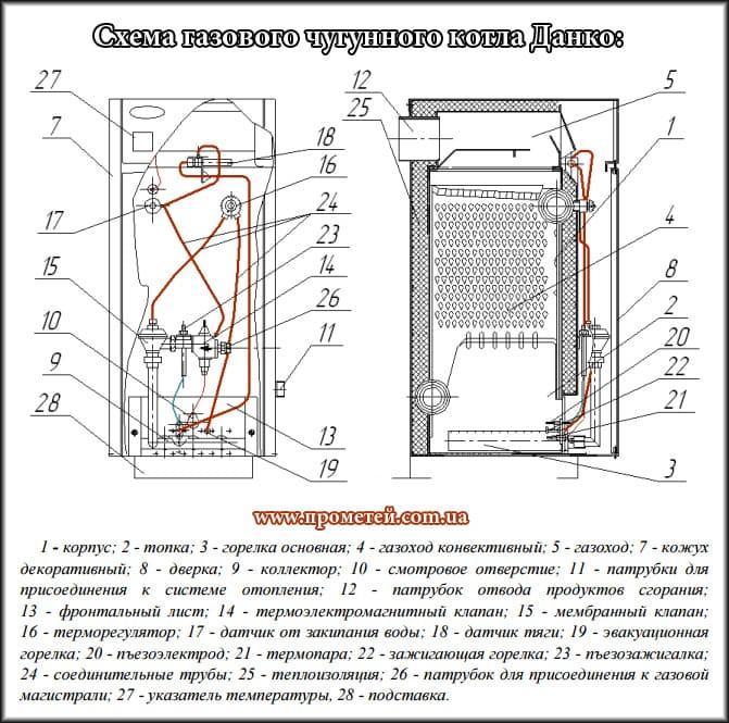 Схема газового чугунного котла