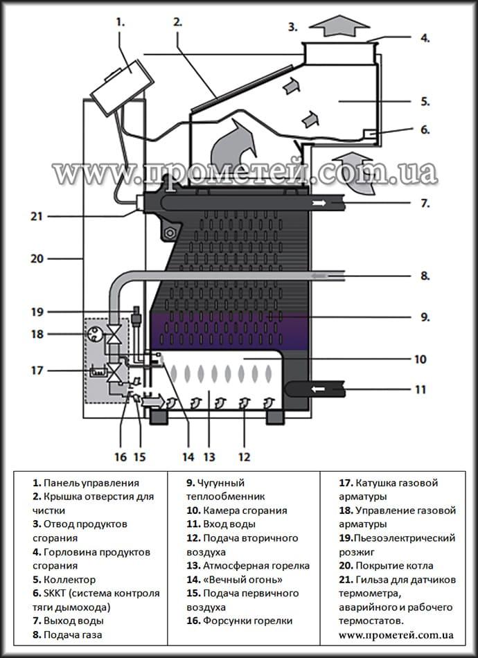 Чугунный двухходовой теплообменник газовые котлы с чугунным теплообменником лемакс