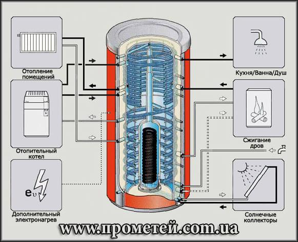 Отопление теплоаккумулятор своими руками